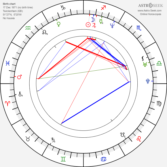 Claire Forlani - Astrology Natal Birth Chart
