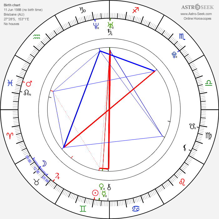 Claire Holt - Astrology Natal Birth Chart