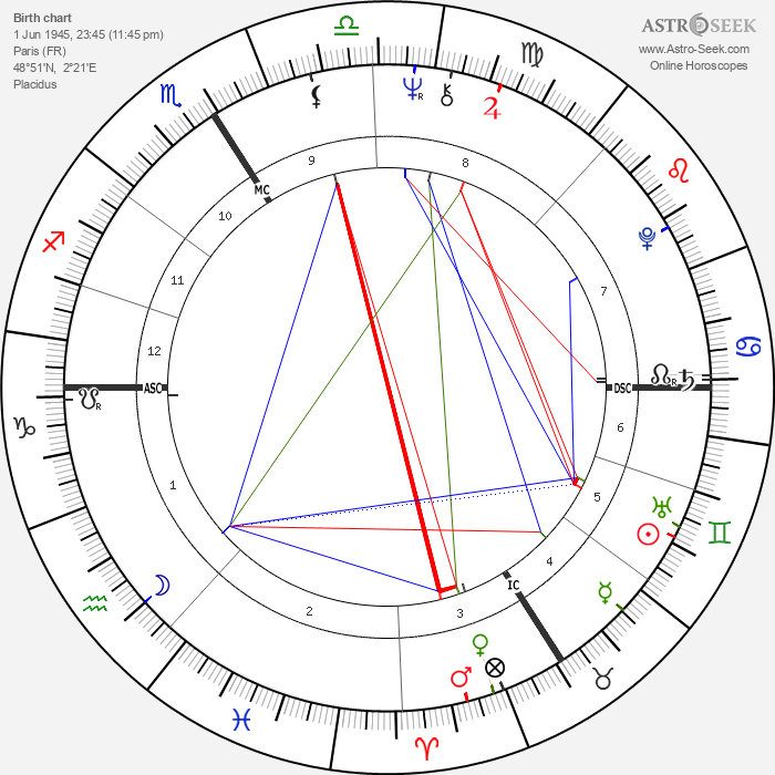 Claire Nadeau - Astrology Natal Birth Chart