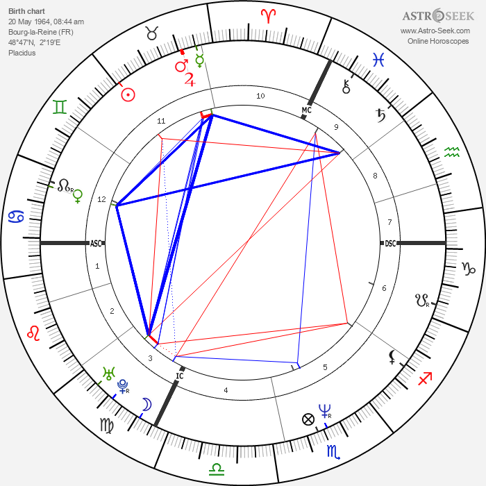 Claire Nebout - Astrology Natal Birth Chart