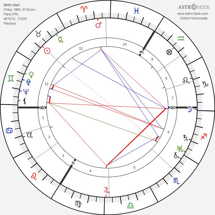 Claire Santagostini - Astrology Natal Birth Chart