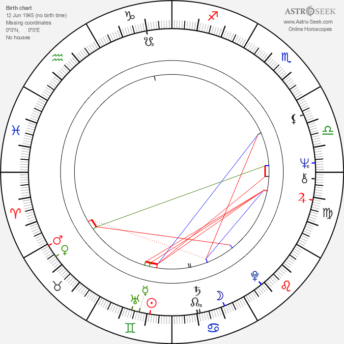 Claire Wauthion - Astrology Natal Birth Chart