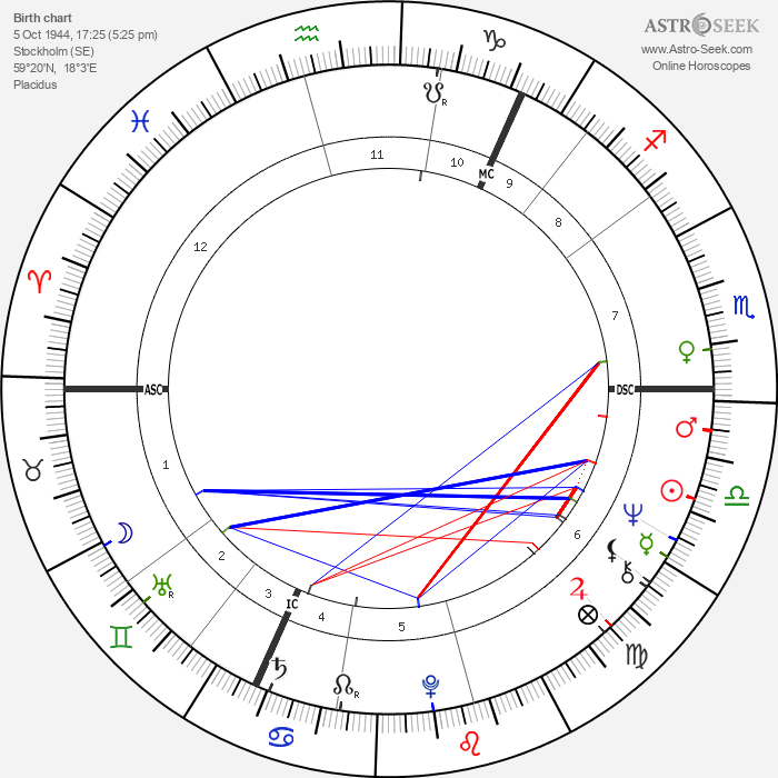 Claire Wikholm - Astrology Natal Birth Chart