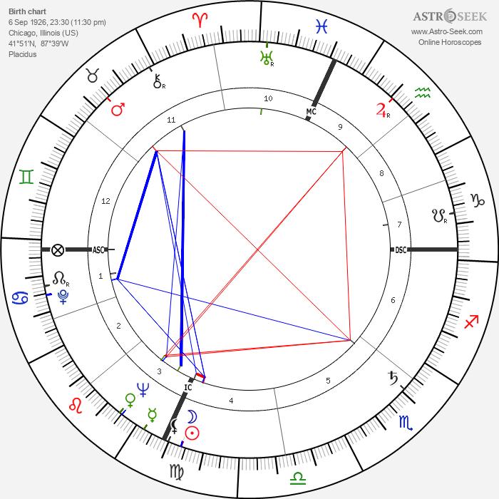 Clancy Sigal - Astrology Natal Birth Chart