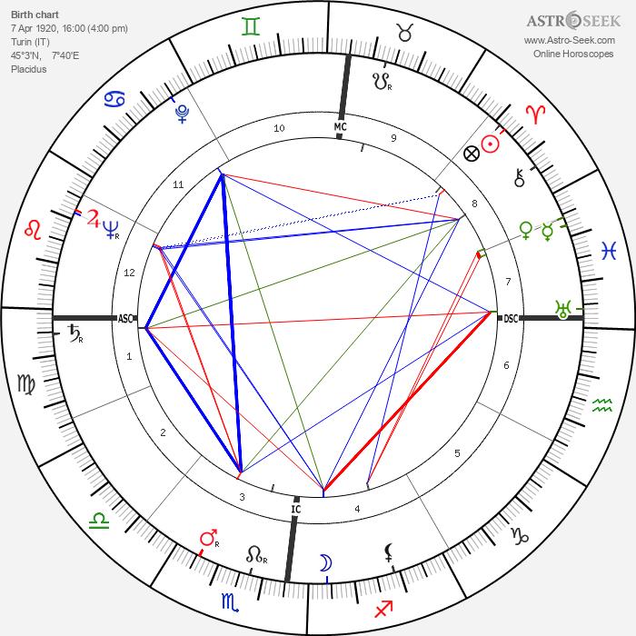 Clara Agnelli - Astrology Natal Birth Chart