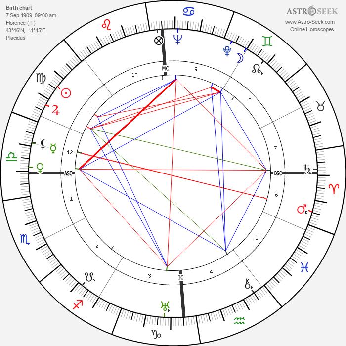 Clara Calamai - Astrology Natal Birth Chart