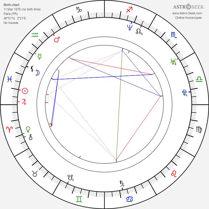 Clara Kuperberg - Astrology Natal Birth Chart