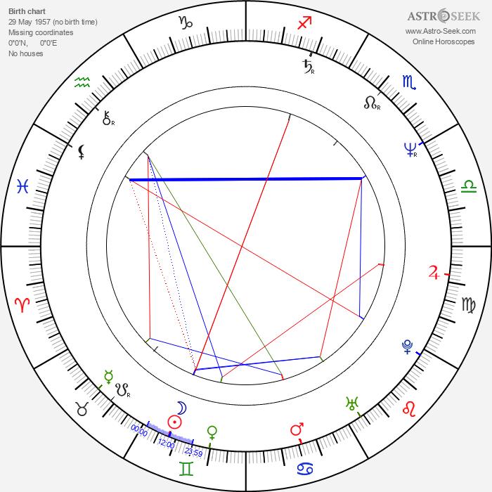 Clara Law - Astrology Natal Birth Chart
