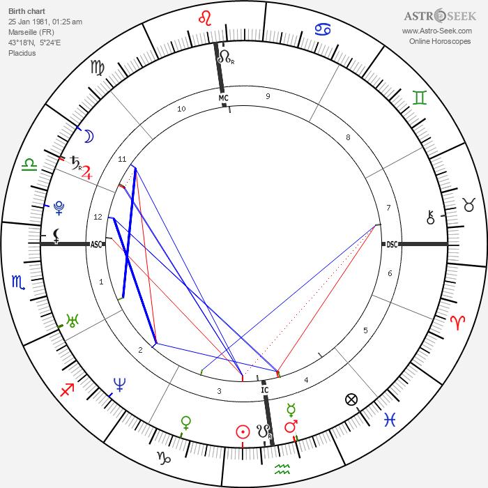 Clara Morgane - Astrology Natal Birth Chart