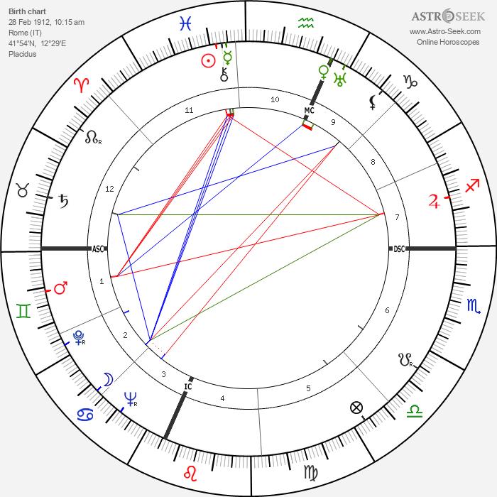 Clara Petacci - Astrology Natal Birth Chart