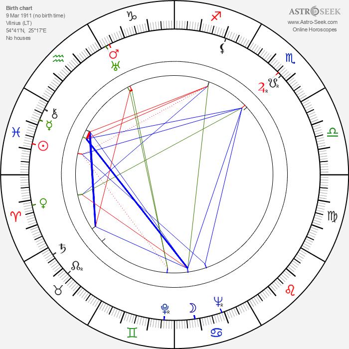 Clara Rockmore - Astrology Natal Birth Chart