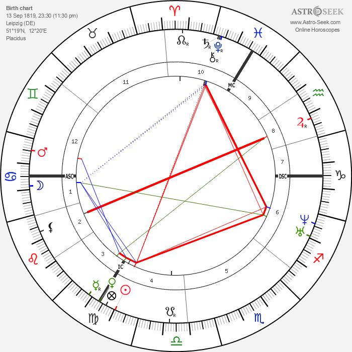 Clara Schumann - Astrology Natal Birth Chart