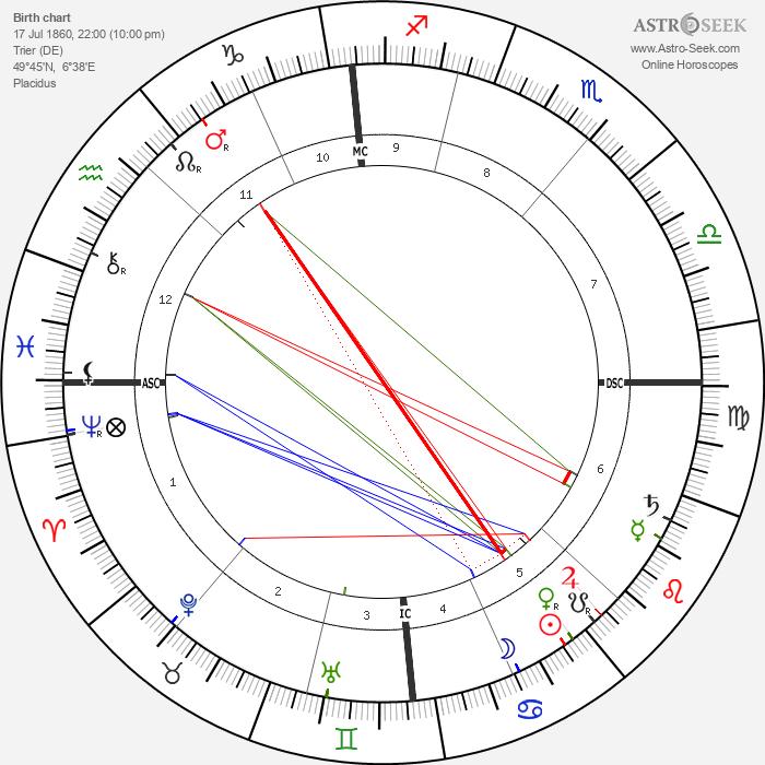 Clara Viebig - Astrology Natal Birth Chart