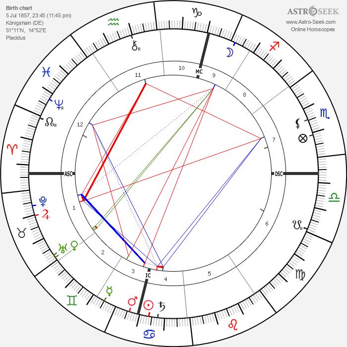 Clara Zetkin - Astrology Natal Birth Chart