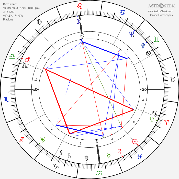 Clare Boothe Luce - Astrology Natal Birth Chart