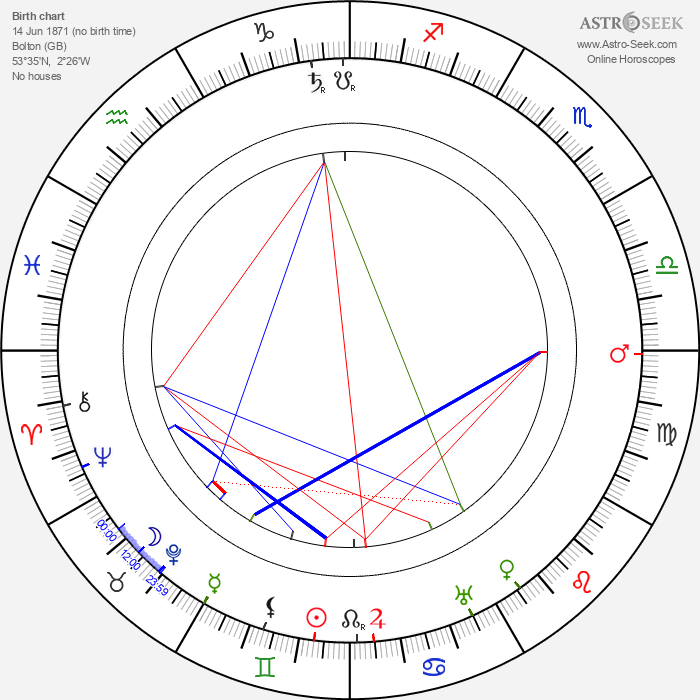 Clare Greet - Astrology Natal Birth Chart