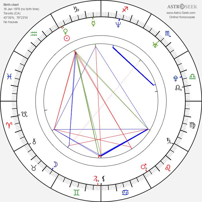 Clare Preuss - Astrology Natal Birth Chart