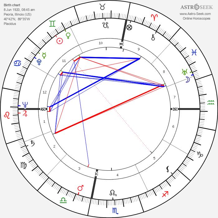 Clare T. Ireland - Astrology Natal Birth Chart