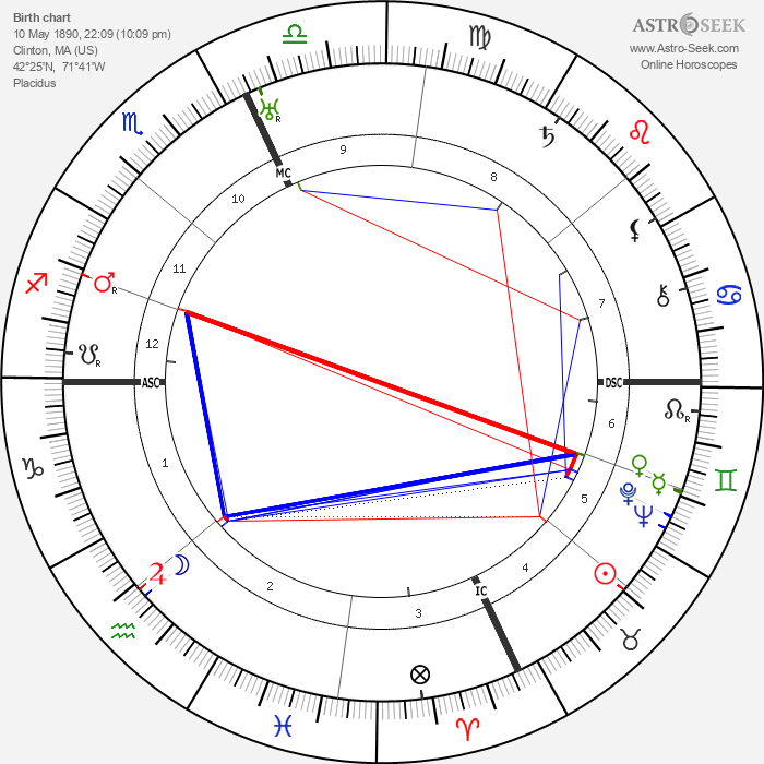 Clarence Brown - Astrology Natal Birth Chart