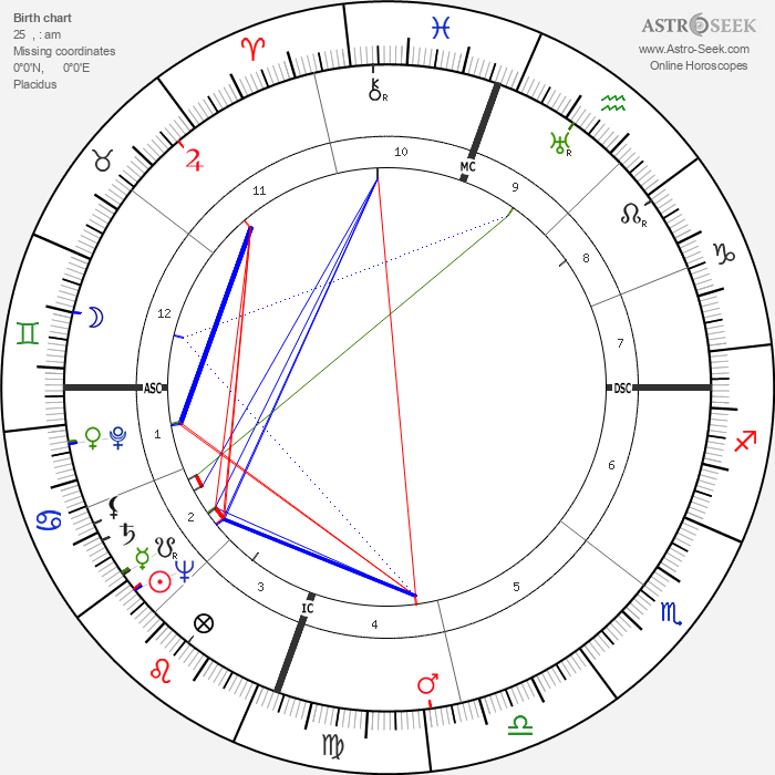 Clarence Edwin Bell - Astrology Natal Birth Chart