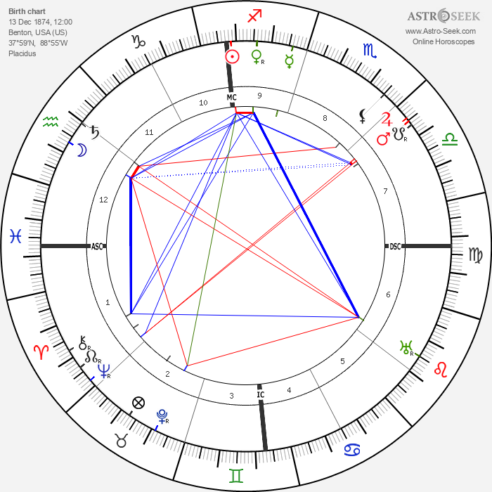 Clarence H. Gilbert - Astrology Natal Birth Chart