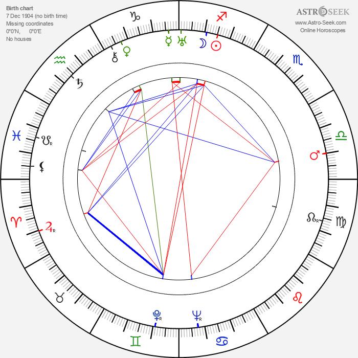Clarence Nash - Astrology Natal Birth Chart