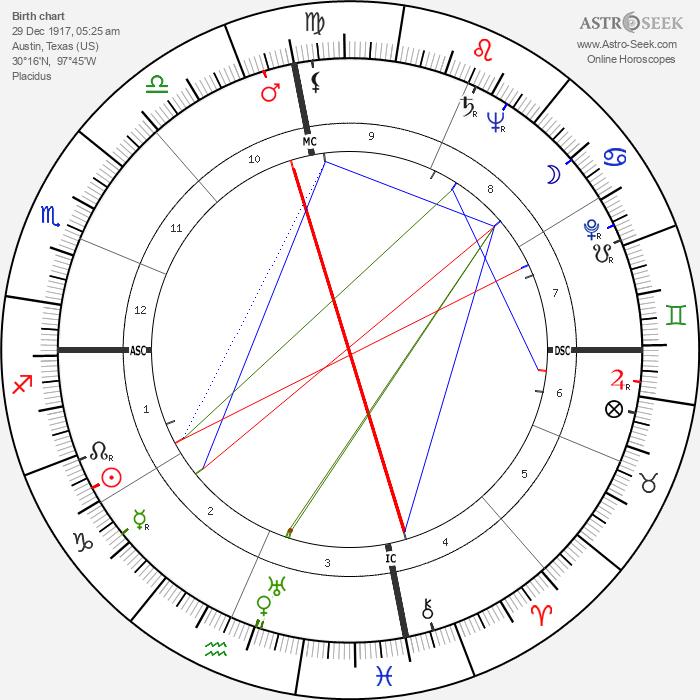 Clarence Swensen - Astrology Natal Birth Chart