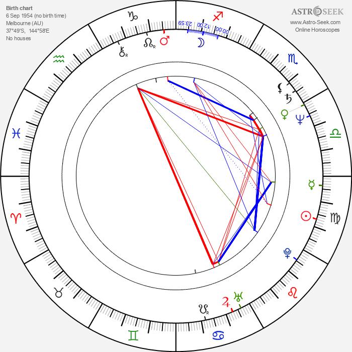 Clarissa House - Astrology Natal Birth Chart