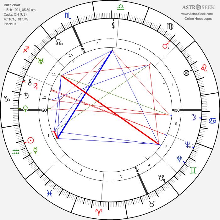 Clark Gable - Astrology Natal Birth Chart