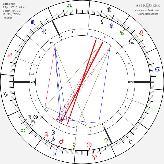 Clark Gregg - Astrology Natal Birth Chart