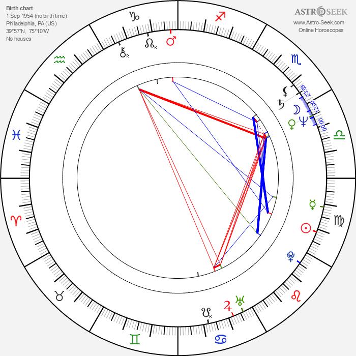 Clark Johnson - Astrology Natal Birth Chart