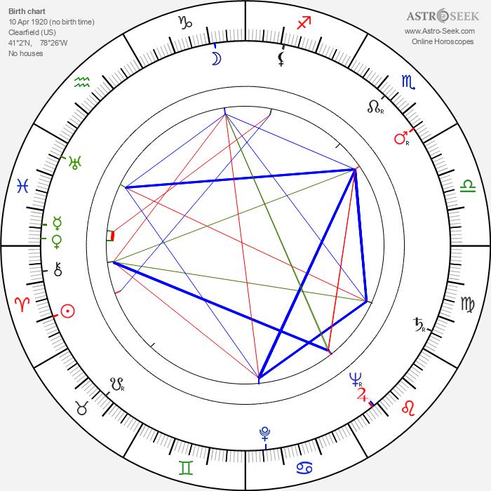 Clark Jones - Astrology Natal Birth Chart