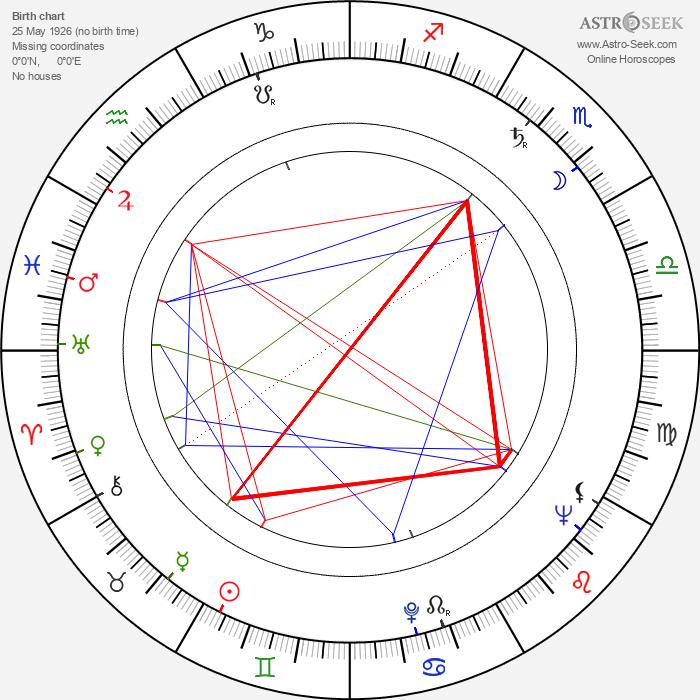 Claude Akins - Astrology Natal Birth Chart