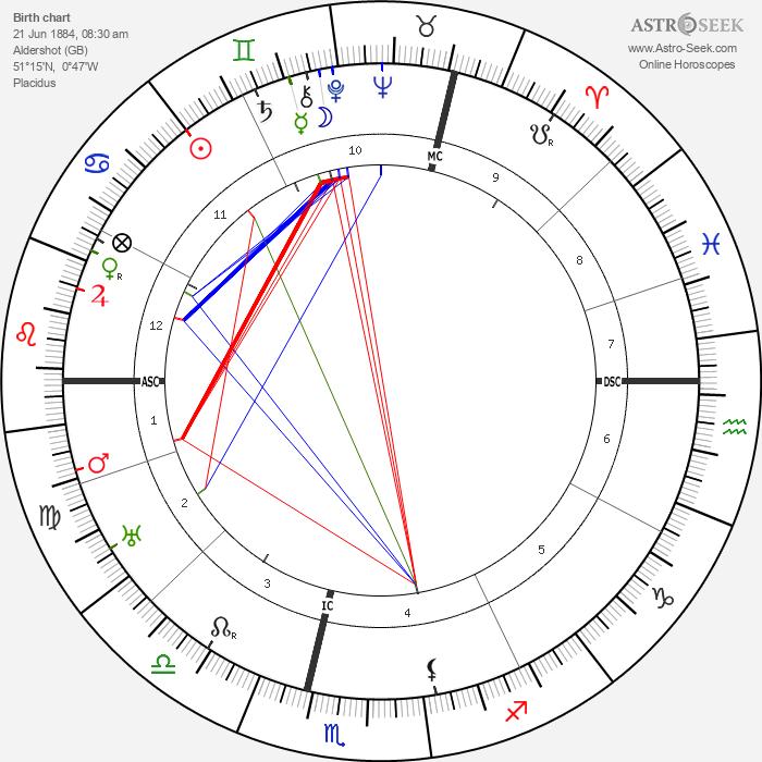 Claude Auchinleck - Astrology Natal Birth Chart
