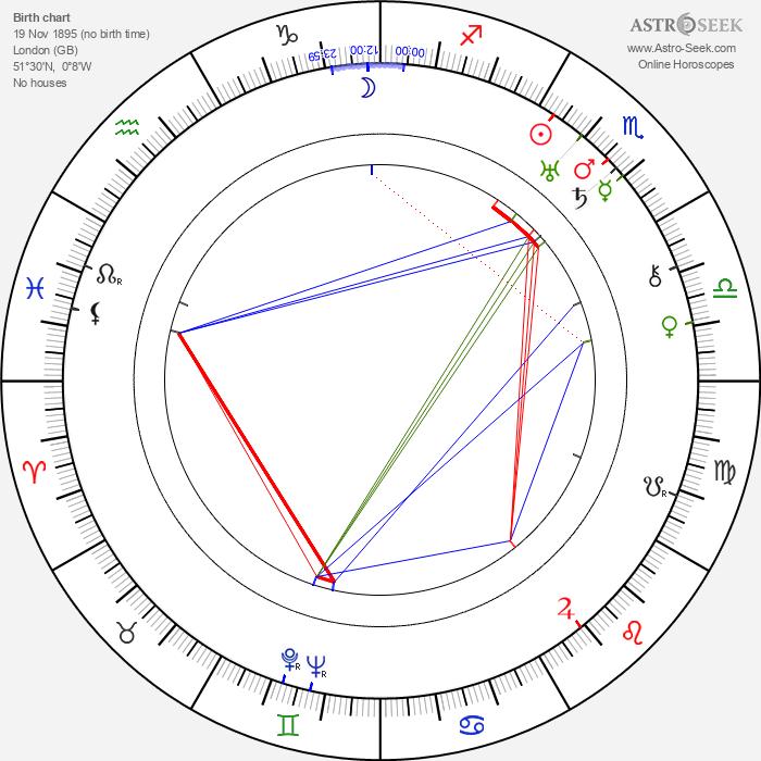 Claude Bailey - Astrology Natal Birth Chart