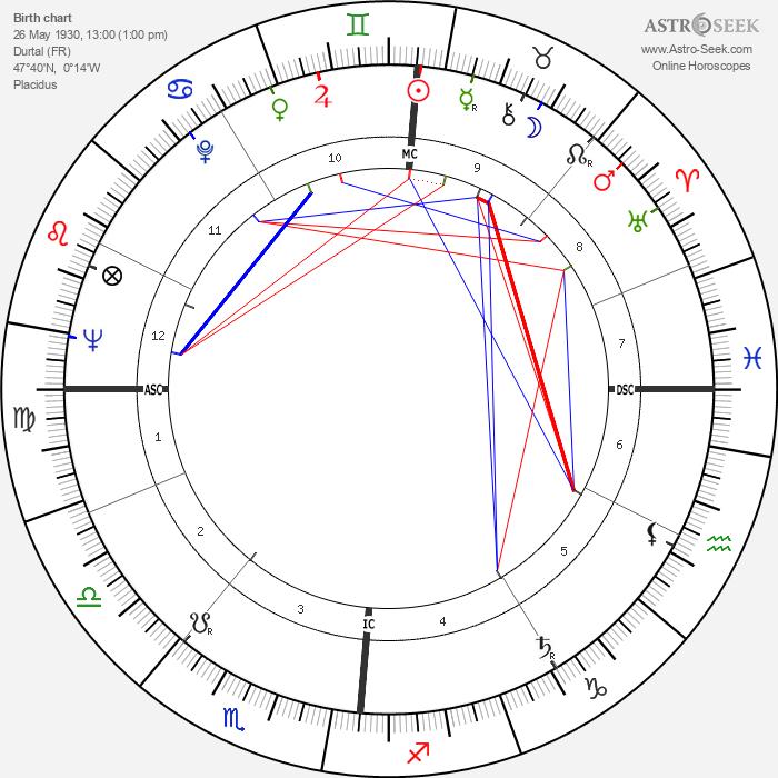 Claude Bernard-Aubert - Astrology Natal Birth Chart