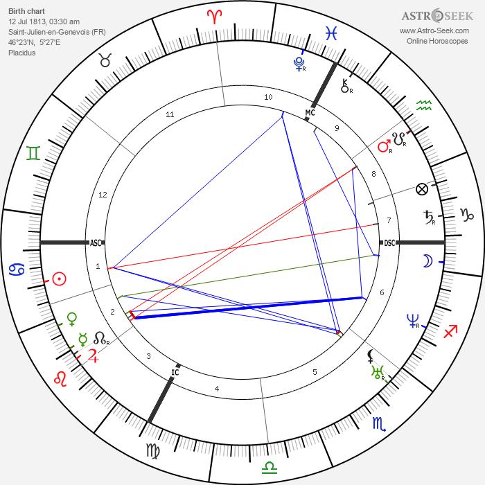 Claude Bernard - Astrology Natal Birth Chart