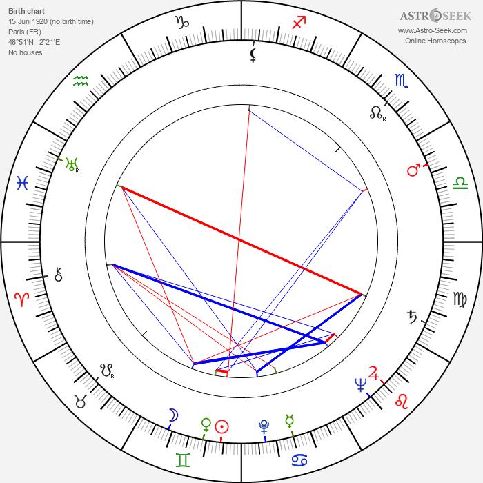 Claude Boissol - Astrology Natal Birth Chart