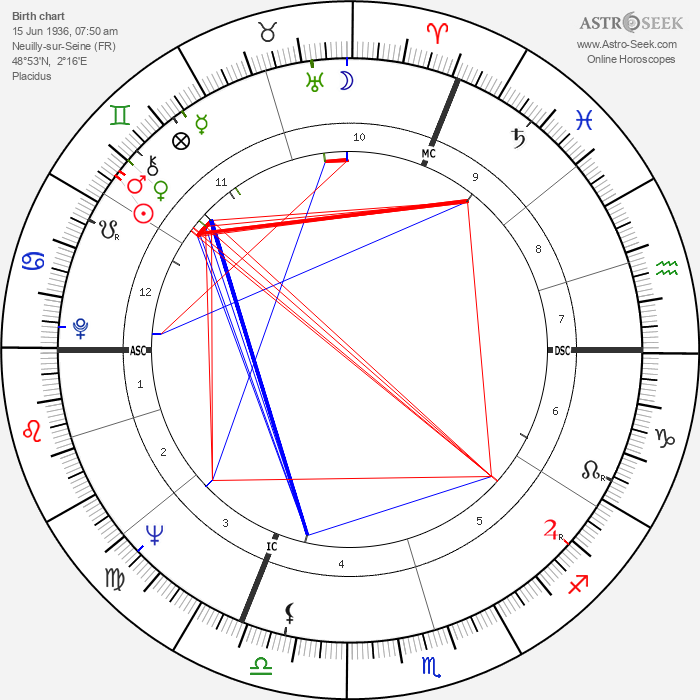 Claude Brasseur - Astrology Natal Birth Chart