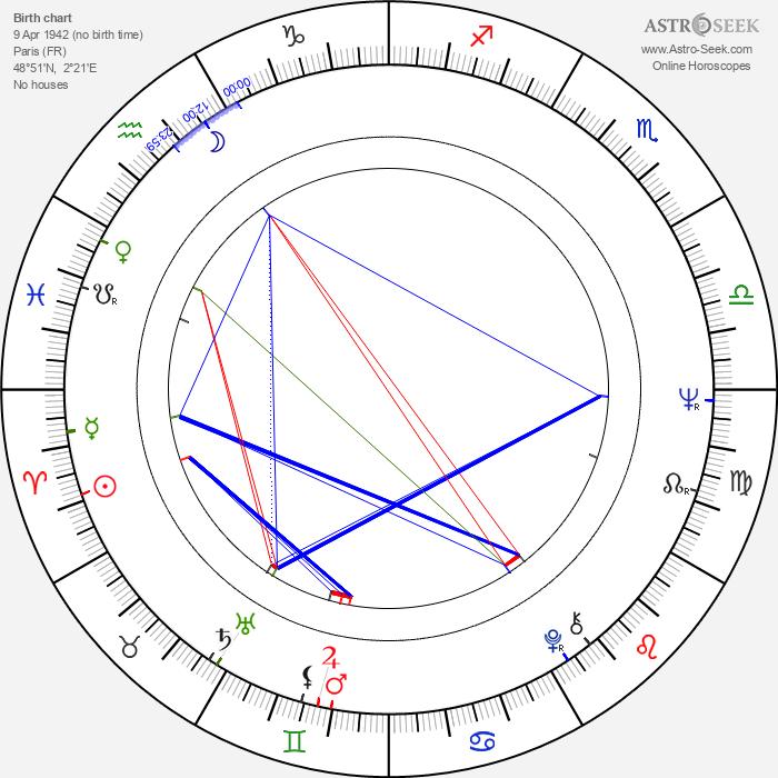 Claude Brécourt - Astrology Natal Birth Chart