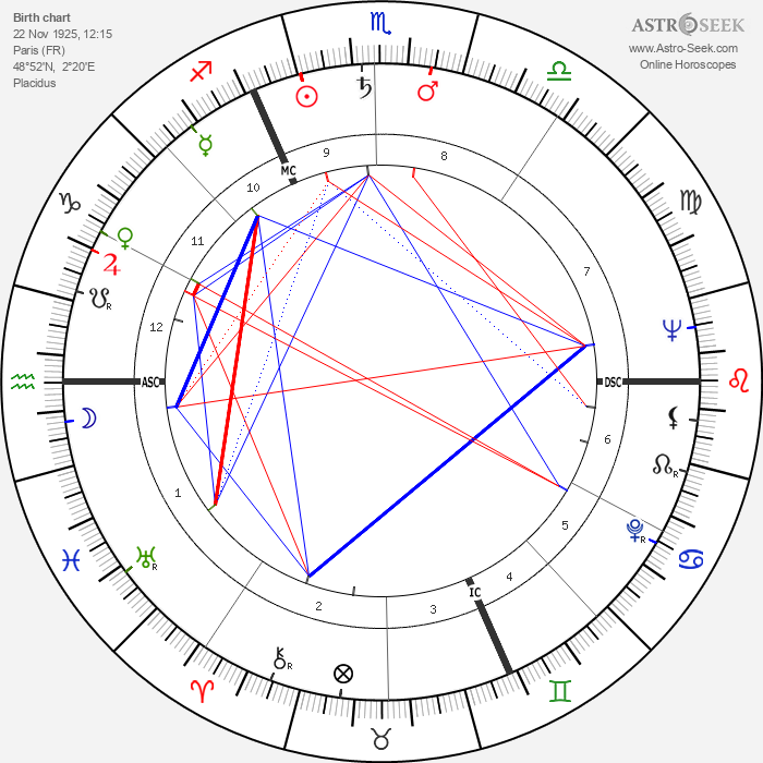 Claude Brulé - Astrology Natal Birth Chart