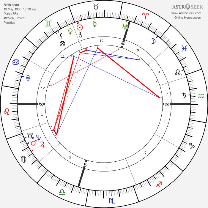 Claude Buffet - Astrology Natal Birth Chart