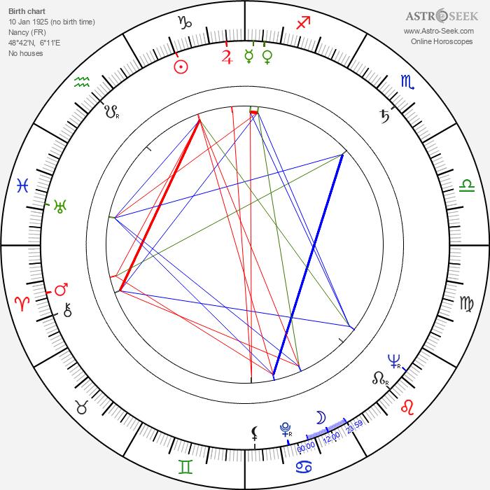Claude Carliez - Astrology Natal Birth Chart