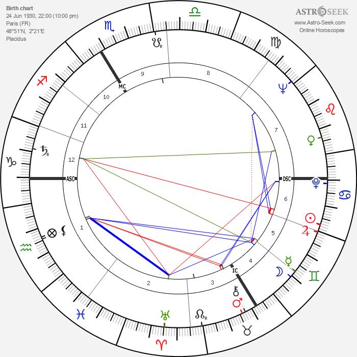 Claude Chabrol - Astrology Natal Birth Chart