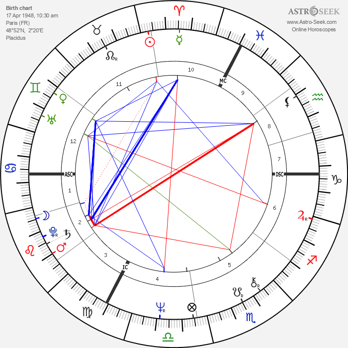 Claude Costantini - Astrology Natal Birth Chart