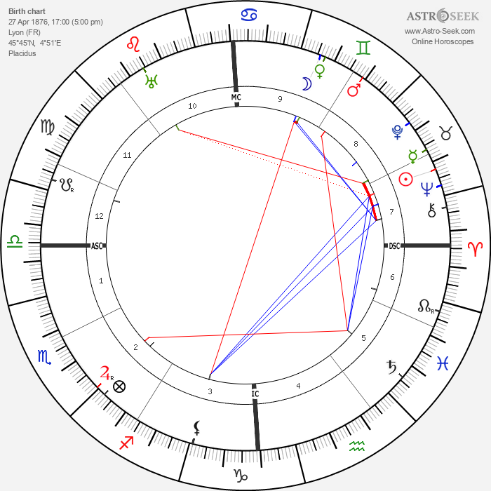 Claude Farrère - Astrology Natal Birth Chart