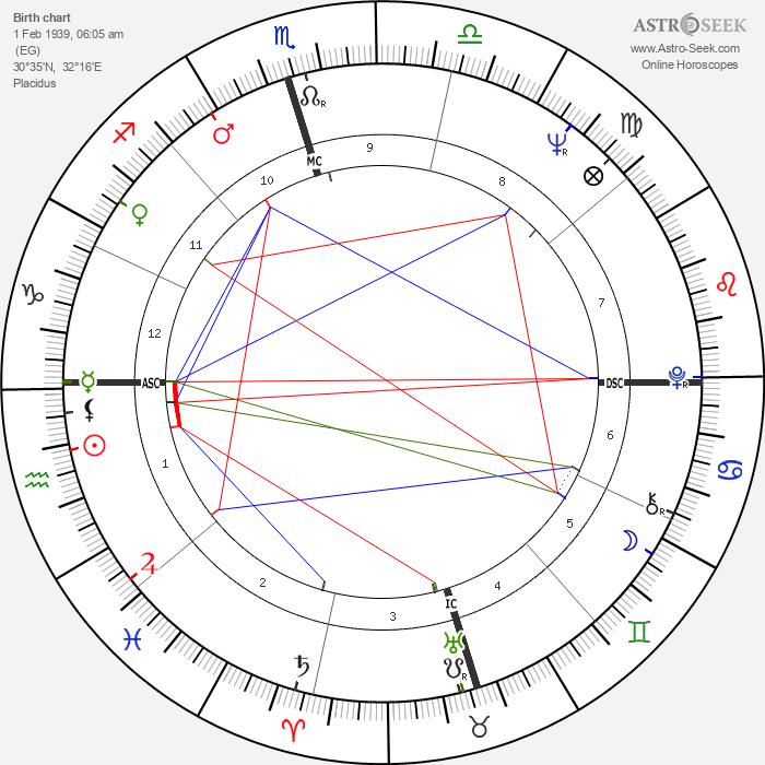 Claude François - Astrology Natal Birth Chart