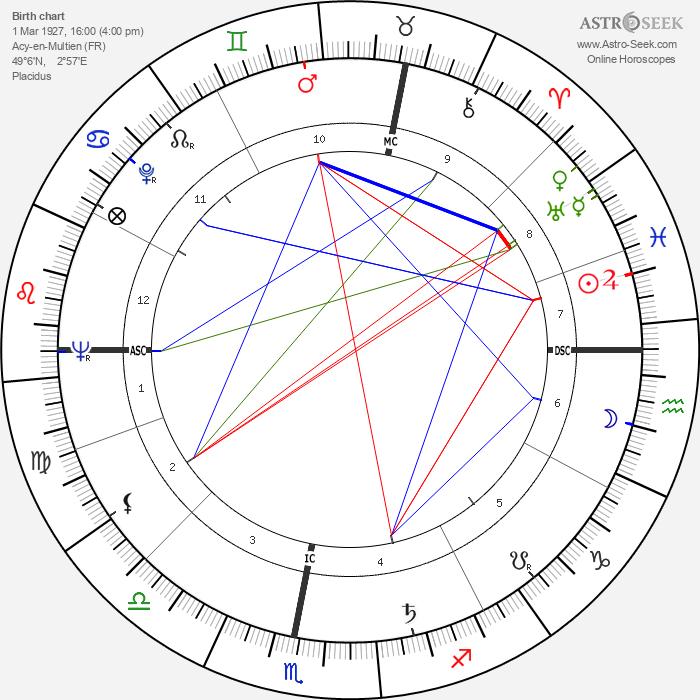 Claude Gensac - Astrology Natal Birth Chart