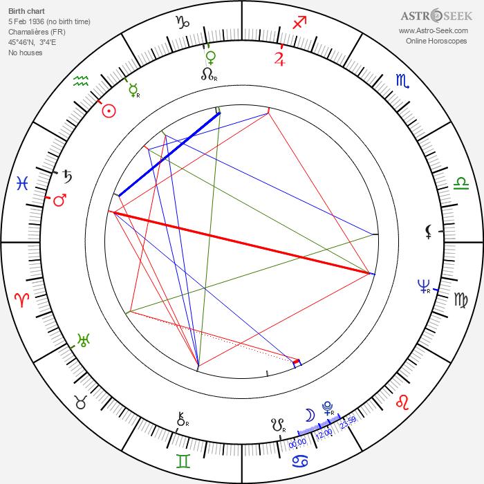 Claude Giraud - Astrology Natal Birth Chart