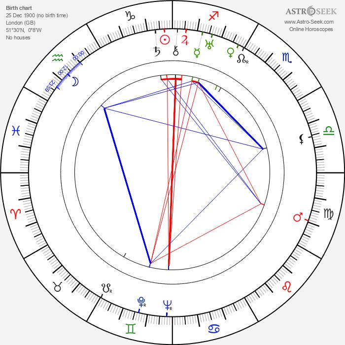 Claude Hulbert - Astrology Natal Birth Chart
